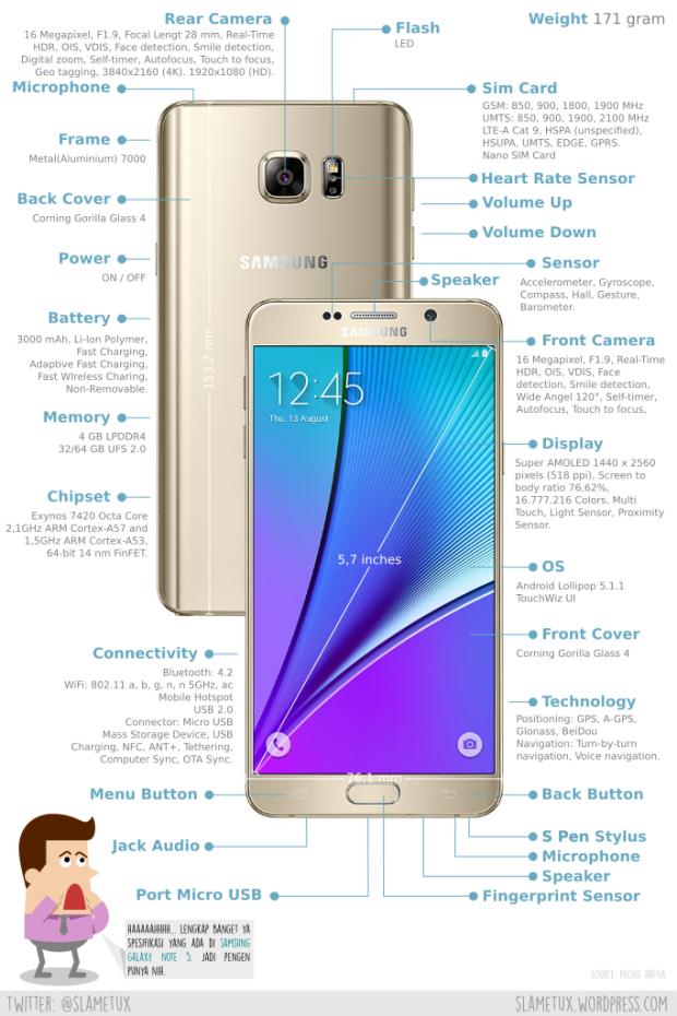 Full Spesification from Samsung Galaxy Note 5-SlameTux